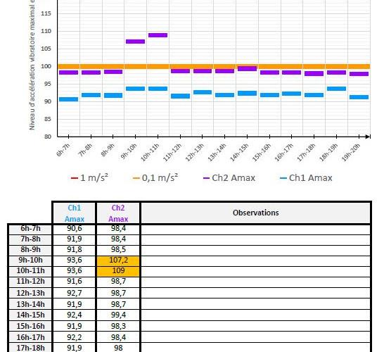 Rapport Vib.JPG