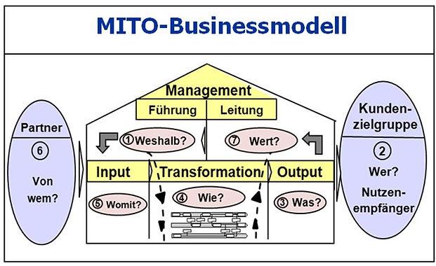 MITO_Modell.jpg