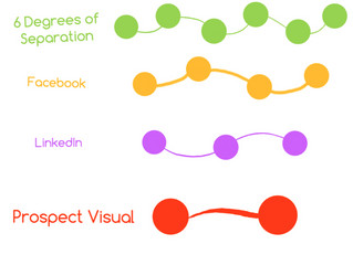 It's a small world: the number of steps between you and your prospect...