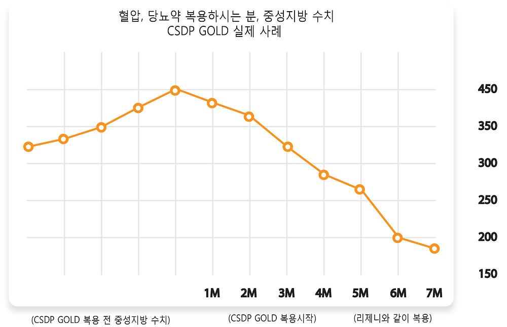 CSDP GOLD 와 중성지방, 실제 사례 소개