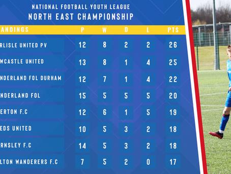 Men's Football Academy League Tables