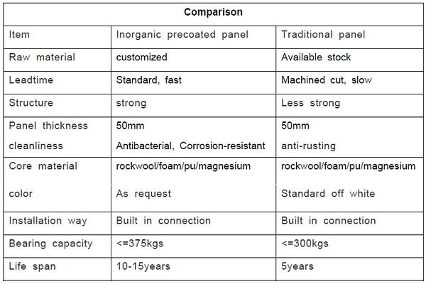 handmade sandwich panel comparison.jpg