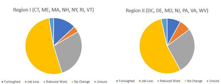 *115 respondents from Region I,  88 from Region II