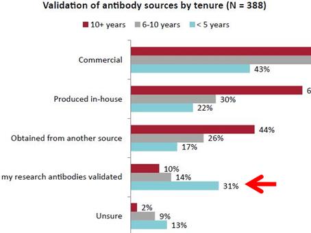 The Antibody Reproducibility Crisis: Part 2