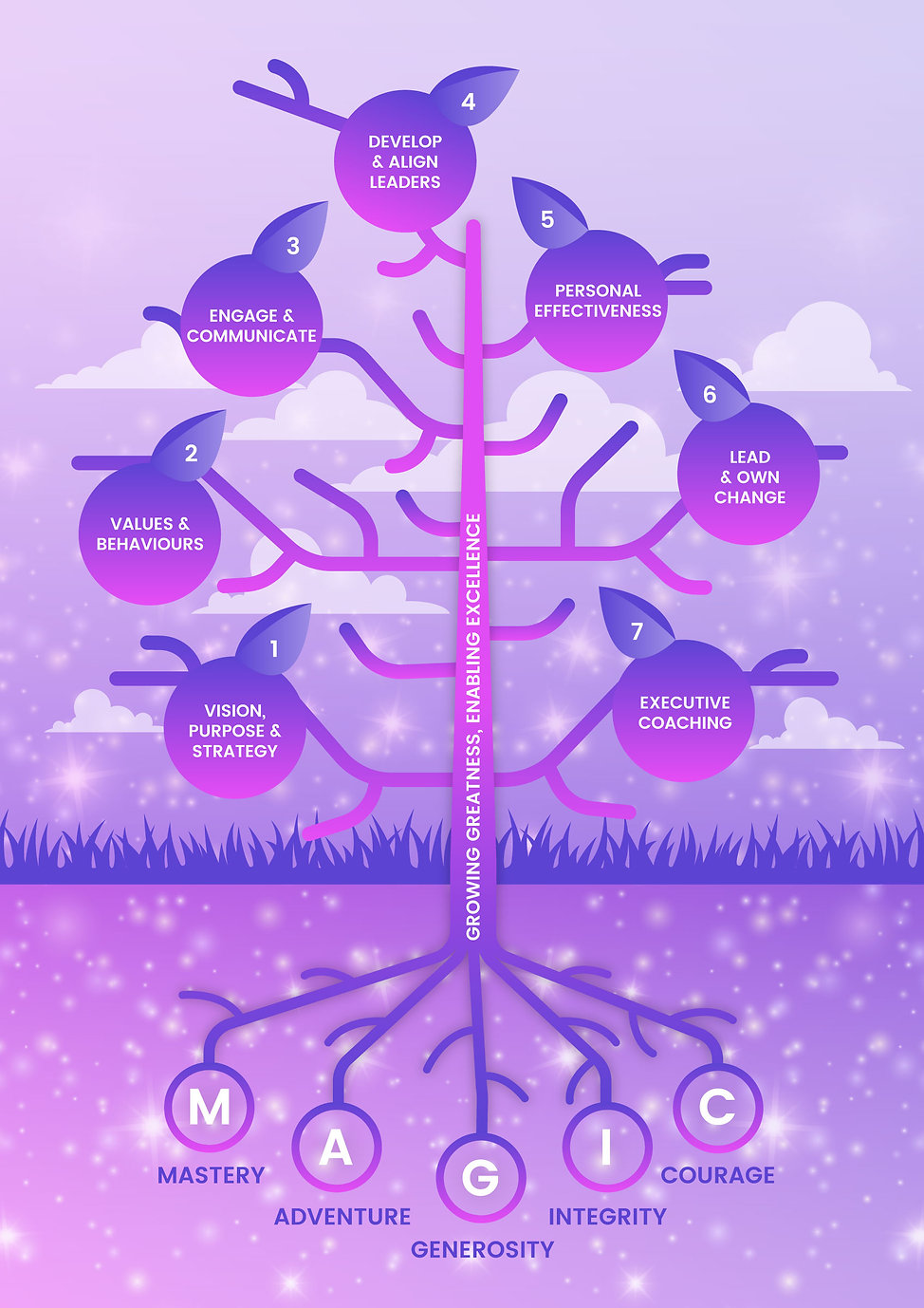 Growzone-Tree-Infographic-Portrait-2400-
