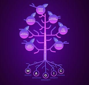 Growzone-'Vision'-Tree-Thumb-2400x2400.j
