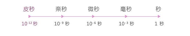 1皮秒是甚麼解說圖-ca9980d0c7.jpg