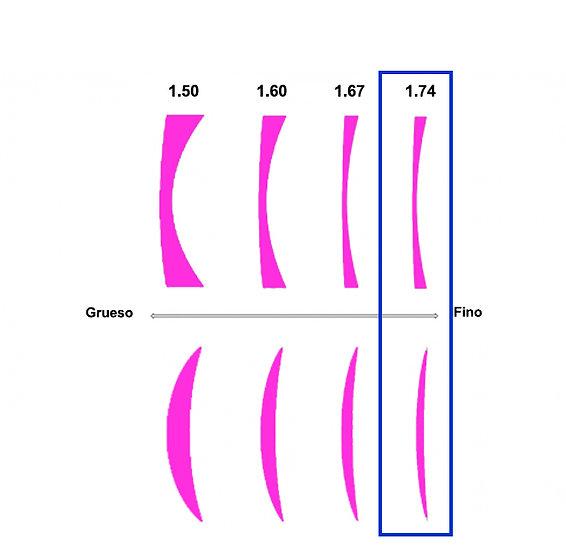 Lente orgánica, endurecida, antirreflejante UV400 y ultra reducida (Indice 1.74)