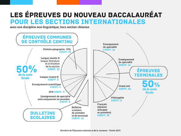 Bac 2021 - coeff sections internationale