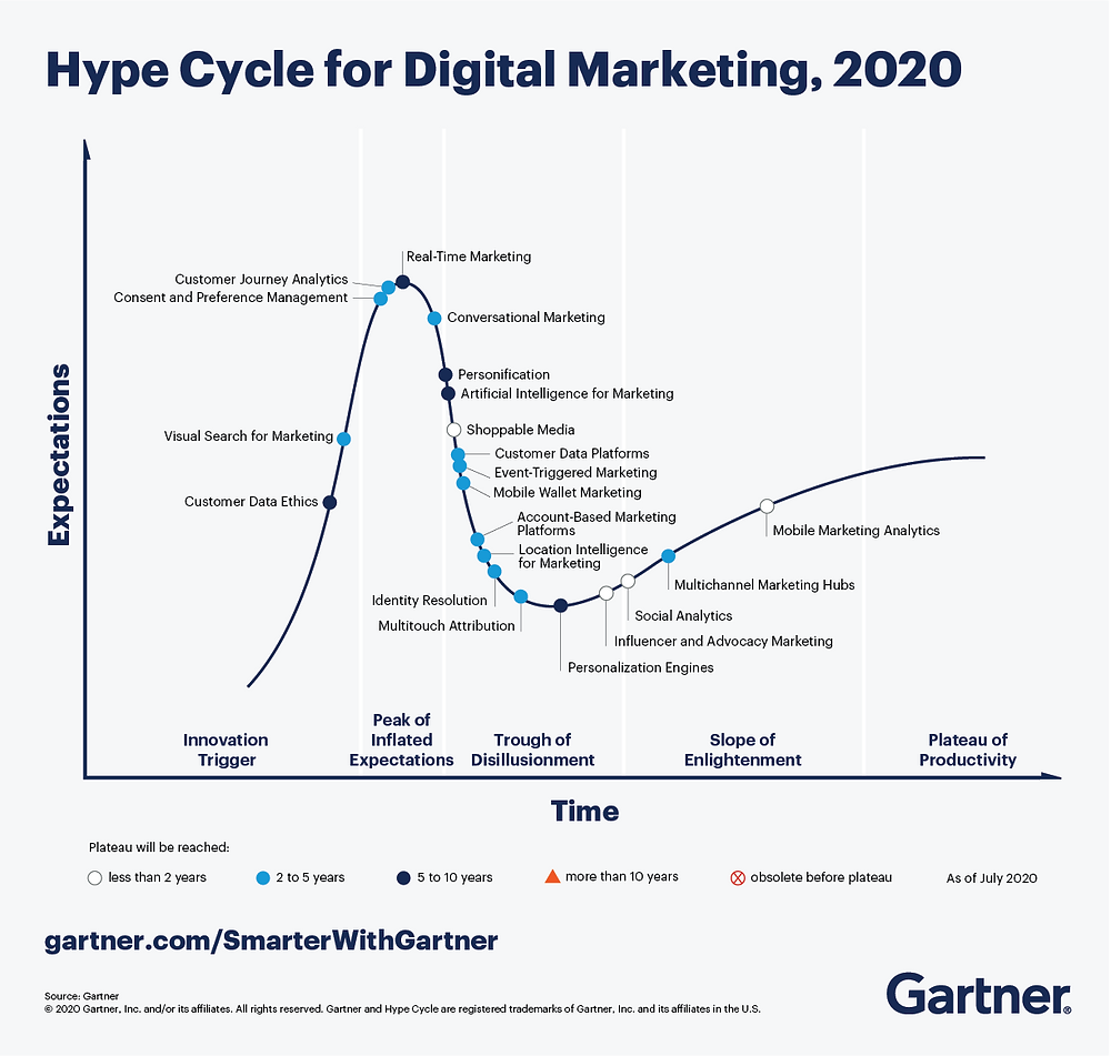 21 MarTech trends to watch 2020