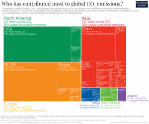 Global CO2 emissions per country since 1751