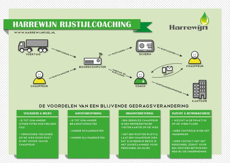 2019_Infographic Harrewijn rijstijlcoach