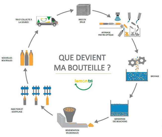 Capture%20cycle%20recyclage%20bouteilles