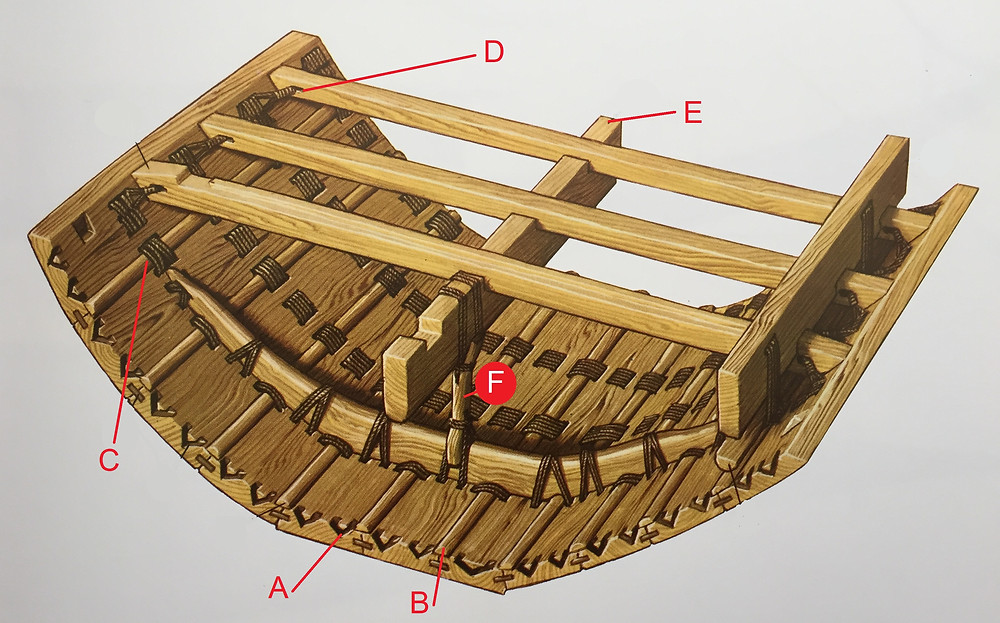 Structure of the hull
