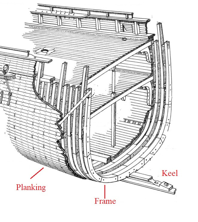 Structure of a wooden hull