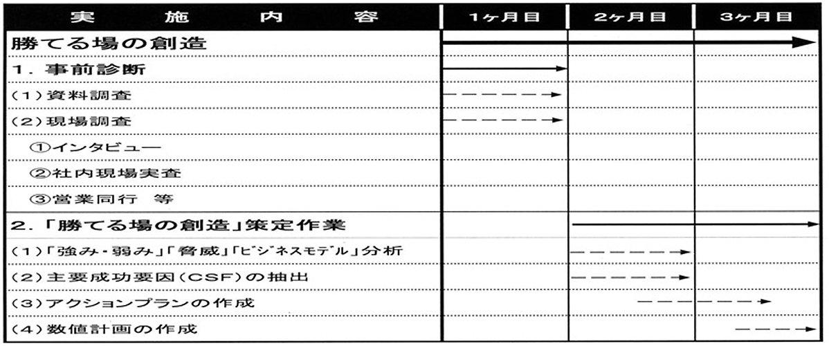 コンサルティングスケジュールと費用.jpg