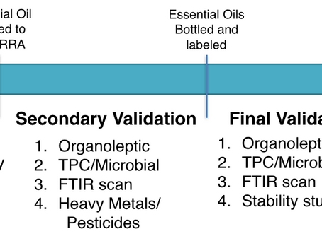 Why GC/MS testing isn't enough for essential oils