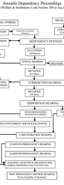 Juvenile-Dependency-Proceedings-700x1250