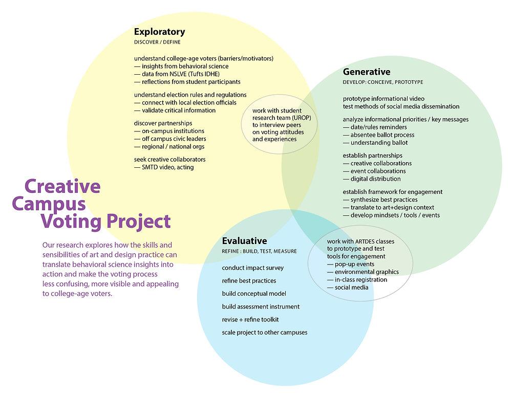Creative Campus Voting Project Schema FI