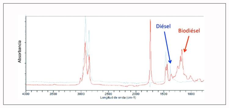 análisis espectroscopía infrarroja