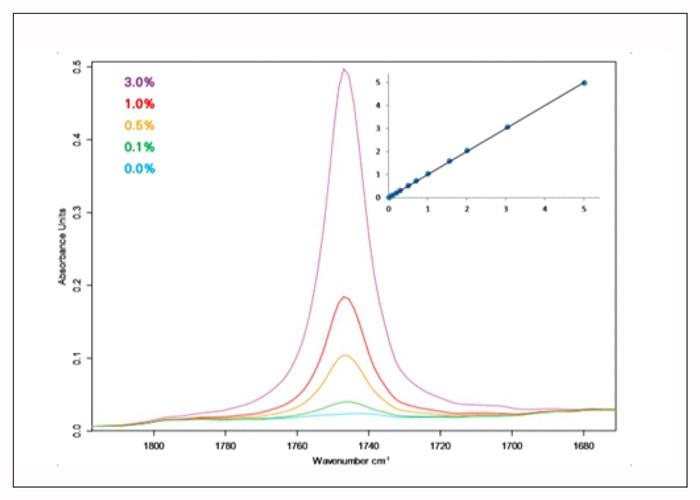 análisis concentraciones de FAME.
