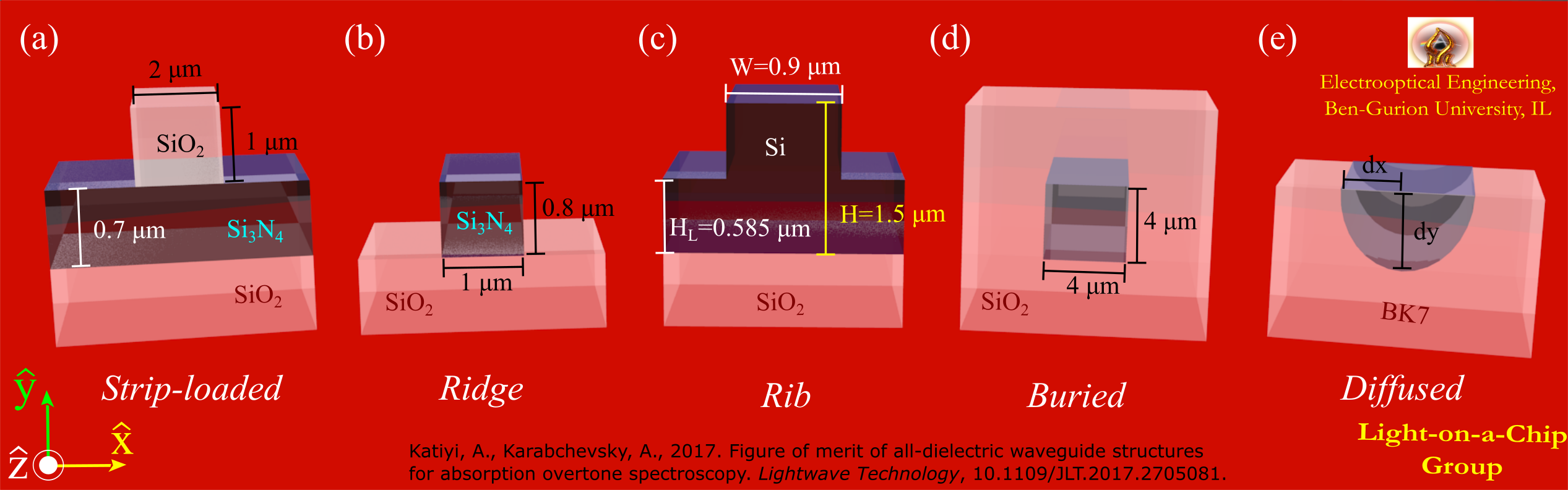 All dielectric waveguides_Katiyi  and Karabchevsky LWT2017