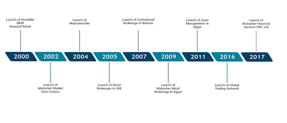 Timeline-3.jpg