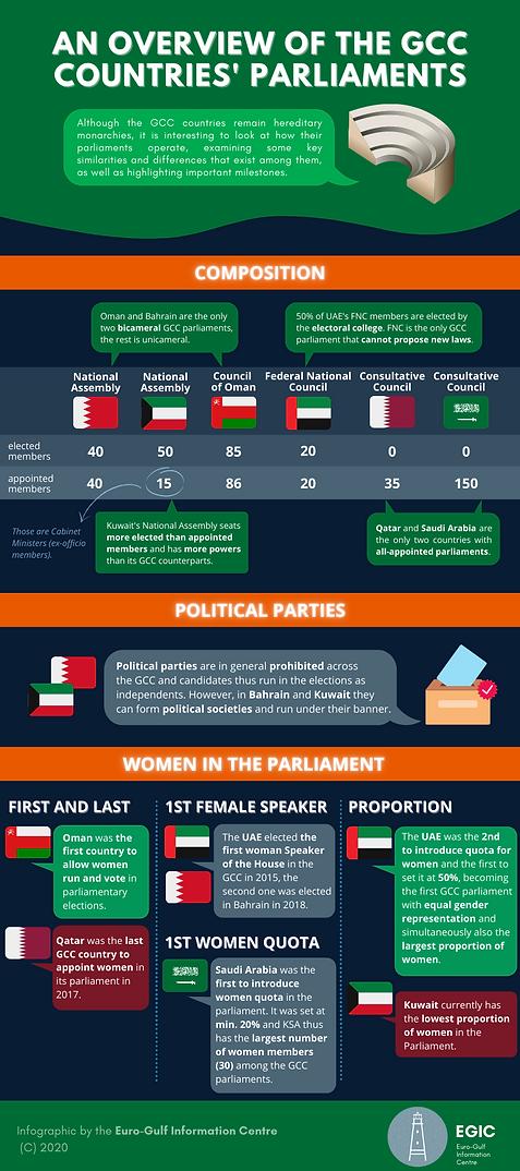 GCC Parliaments-3.png