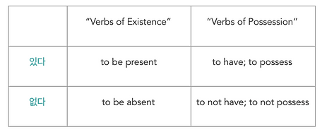 Korean Verb of Existence and Verb of Possession.png