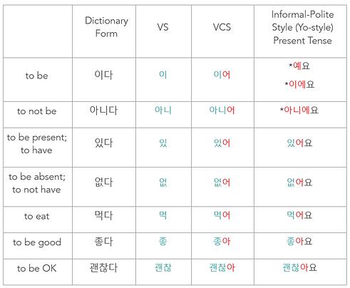 Korean Informal Polite Style 어요