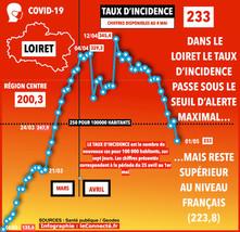 Épidémie : le Loiret passe sous le seuil d'alerte maximal (taux d'incidence de 250)