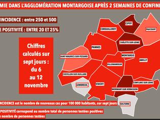 Les chiffres de l'épidémie dans chaque commune de l'agglomération montargoise, deux semaines