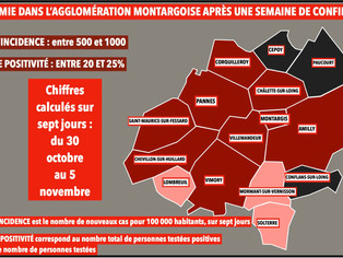 Les chiffres de l'épidémie dans chaque commune de l'agglomération montargoise, une semaine a
