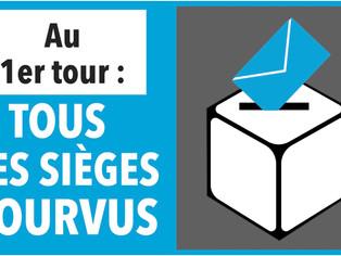 """La liste """"EXPÉRIENCE ET RENOUVEAU POUR CORBEILLES"""" conduite par Françoise BERNARD élue (Pa"""