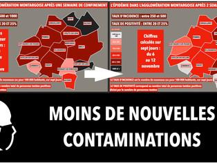 Sur l'agglomération montargoise l'épidémie recule 2 semaines après le confinement, sauf à Ch