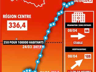 L'épidémie Covid-19 dans le Loiret, les derniers chiffres, en attendant le pic...