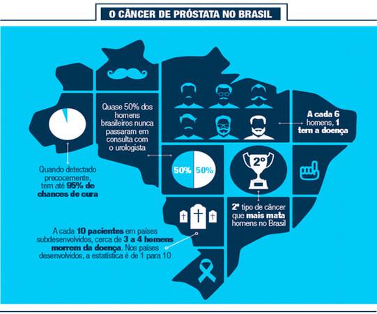 O CÂNCER DE PRÓSTATA NO BRASIL