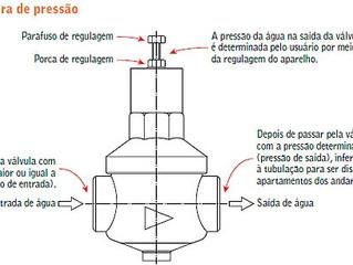 Válvula redutora de pressão demanda atenção