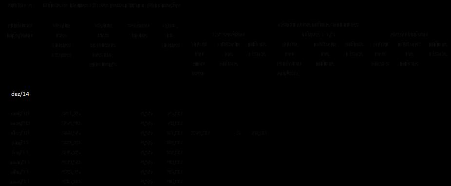 Cálculo da média de horas extras sem Dsr's