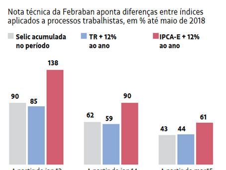 TR ou IPCA-E? Qual índice aplicar?