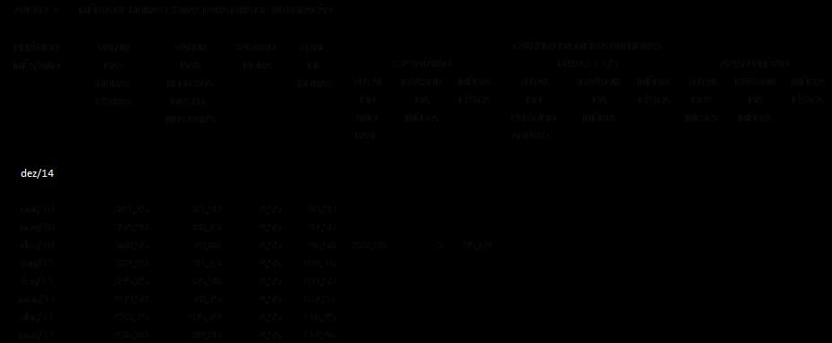 Cálculo da média de horas extras com Dsr's