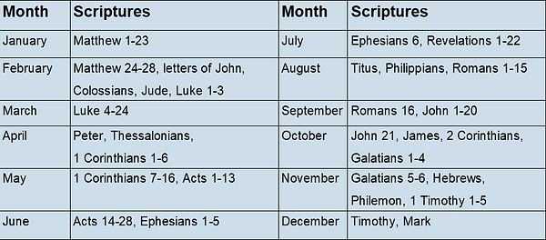 New Testament Chart.png