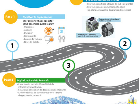 Hoja de Ruta de Digitalización de Infraestructura. 6 pasos hacia el futuro