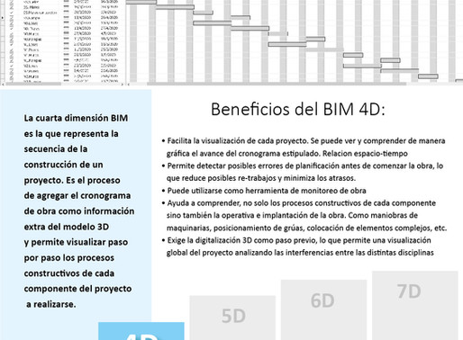 BIM 4D