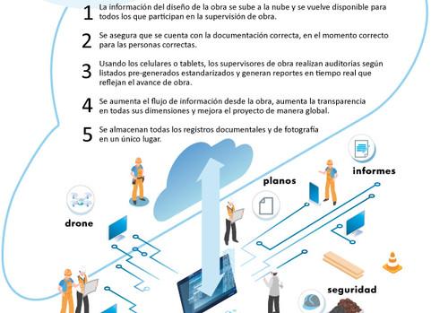 Digitalización de la dirección de obra