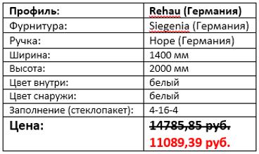 Стоимость окна с форточкой 1400 на 2000
