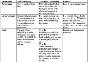 Difference between self-publishing and traditional publishing