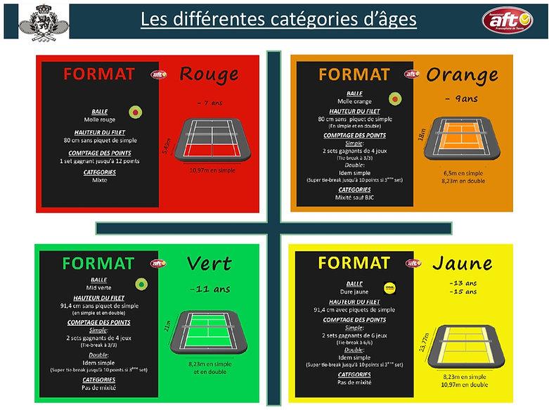 Formats de jeu AFT.jpg