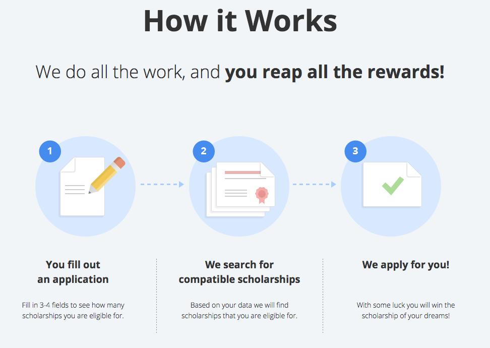 how scholarship apps work