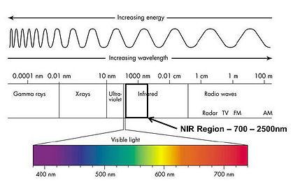 NIR-region-of-electromagnetic-spectrum.j